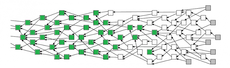 The tangle data structure of IOTA's distributed ledger. Grenn: validated transactions; White: not jet validatetd; Grey: new transactions.